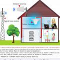 penguatsinyal repeater all operator tripleband  gsm  2g 3g 4g lte