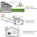 tripleband antena gsm 2g 3g 4g lte indor boster  all operator