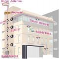 Gsm & 3G Mobile Signal Repeater pabrik pertambangan ruko