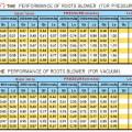 Root Blower Murah IPAL WTP | PT. MASUSSKITA UNITED